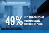 Of people with psoriasis considered 'moderate', 49% felt self-conscious or embarrassed going out in public