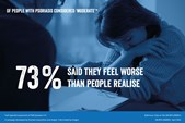 Of people with psoriasis considered 'moderate', 73% said they feel worse than people realise...