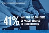 Of people with psoriasis considered 'moderate', 41% have felt sad, depressed or anxious because of their condition.